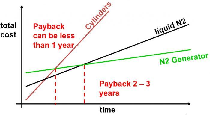 Nitrogen Cost Chart