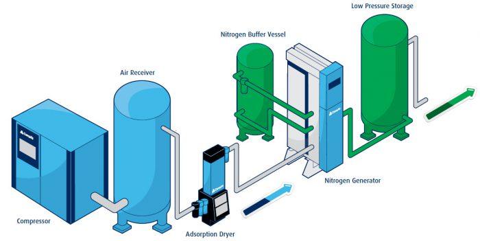l Nitrogen Gernerator Setup